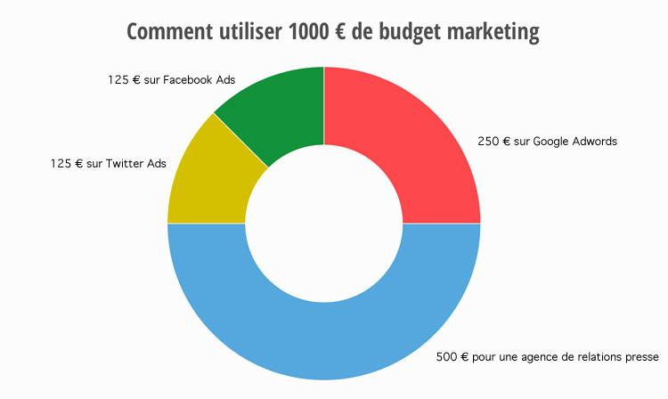 exemple-budget-marketing